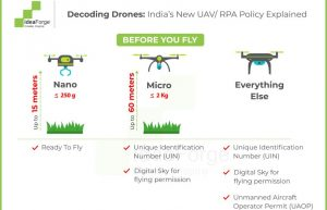 India's Drone Policy Explained